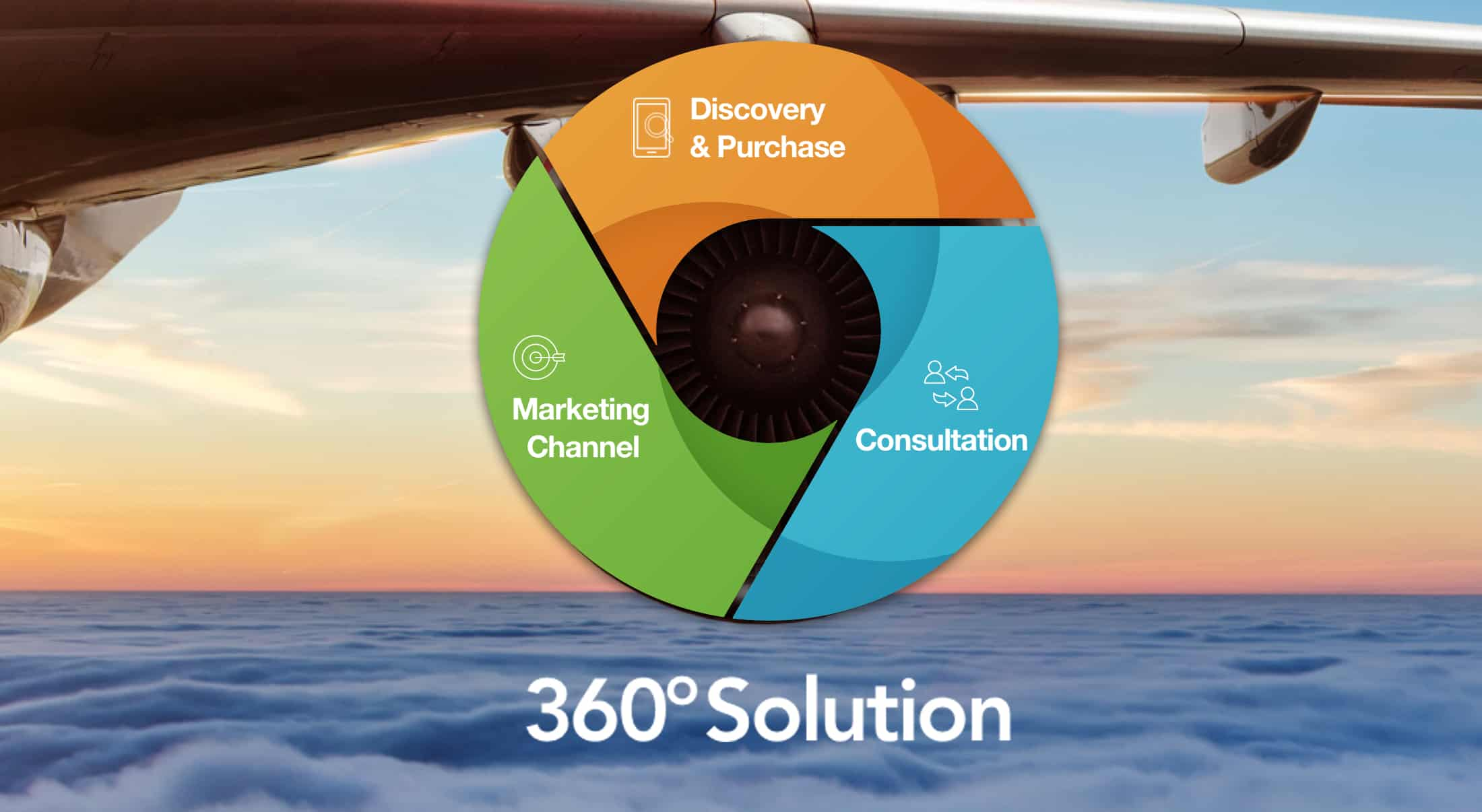 360 solution before